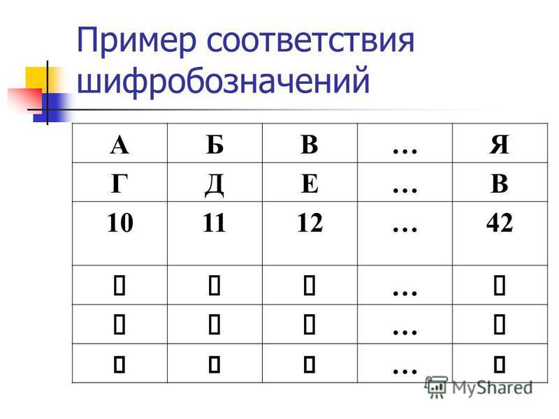 Пример соответствия шифр обозначений АБВ…Я ГДЕ…В 101112…42 … … …