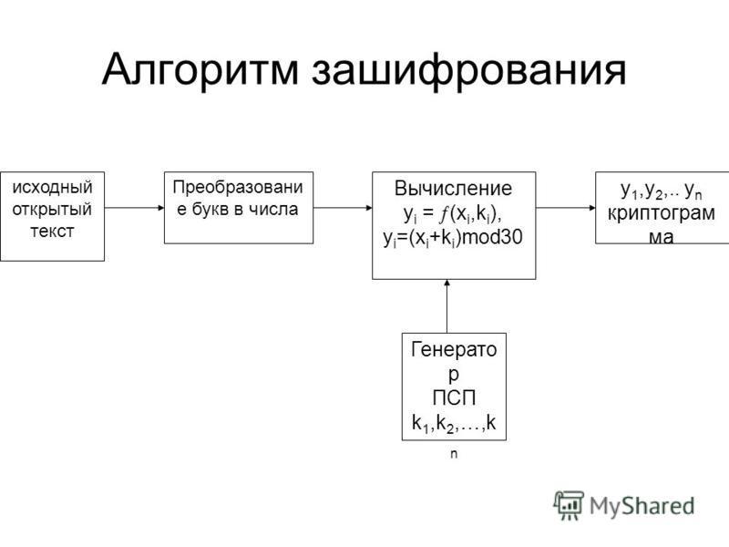 Алгоритм зашифрования исходный открытый текст Преобразовани е букв в числа Вычисление y i = (x i,k i ), y i =(x i +k i )mod30 y 1,y 2,.. y n криптограмма Генерато р ПСП k 1,k 2,…,k n