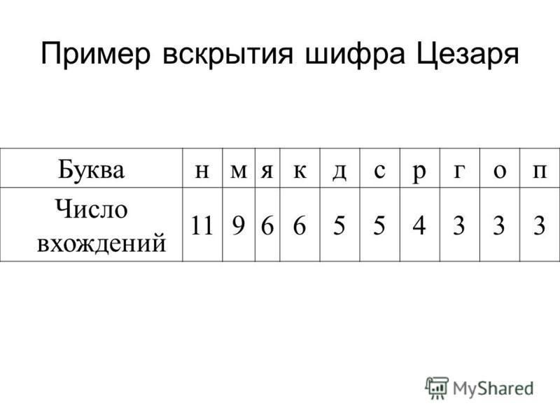 Пример вскрытия шифра Цезаря Букванмякдсргопзфцбвжйлтщюеиы Число вхождений 1196655433333322222222111