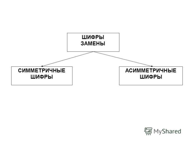 ШИФРЫ ЗАМЕНЫ СИММЕТРИЧНЫЕ ШИФРЫ АСИММЕТРИЧНЫЕ ШИФРЫ