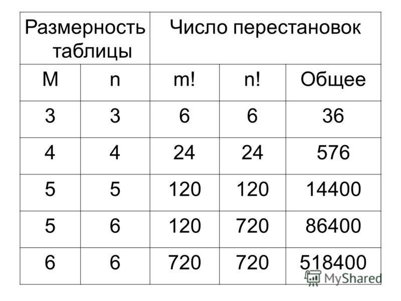 Размерность таблицы Число перестановок Mnm!n!Общее 336636 4424 576 55120 14400 5612072086400 66720 518400