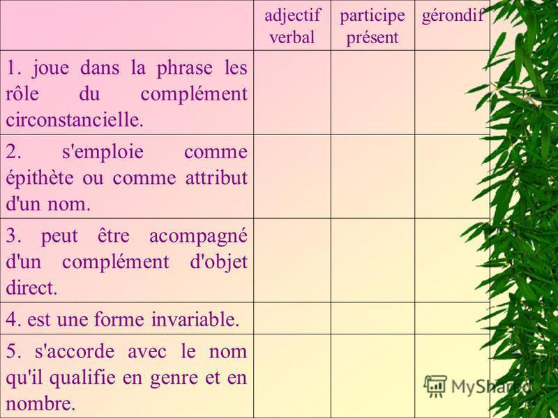 adjectif verbal participe présent gérondif 1. joue dans la phrase les rôle du complément circonstancielle. 2. s'emploie comme épithète ou comme attribut d'un nom. 3. peut être acompagné d'un complément d'objet direct. 4. est une forme invariable. 5.