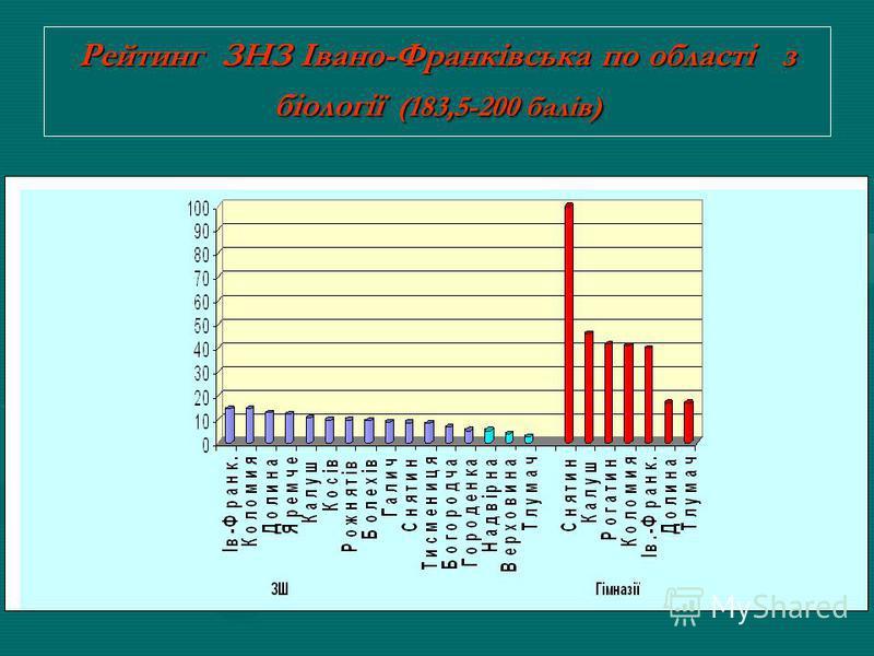 Рейтинг шкіл за відсотком учасників тестування з біології, які отримали від 183,5 до 200 балів