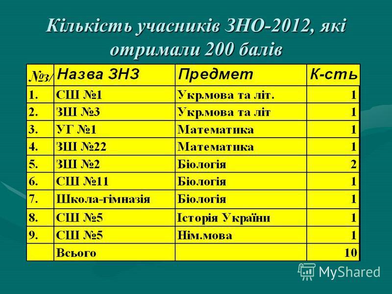 Рейтинг ЗНЗ Івано-Франківська по області з англійської мови (183,5-200 балів )