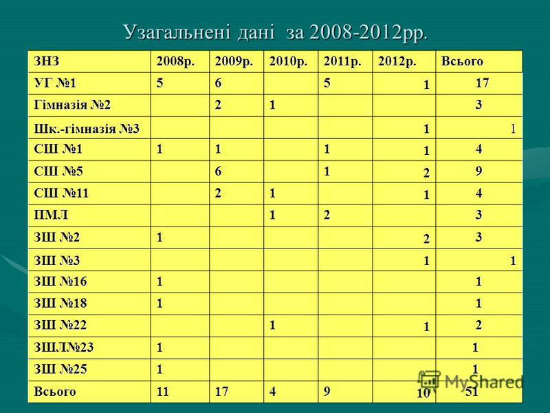 Кількість учасників ЗНО-2012, які отримали 200 балів
