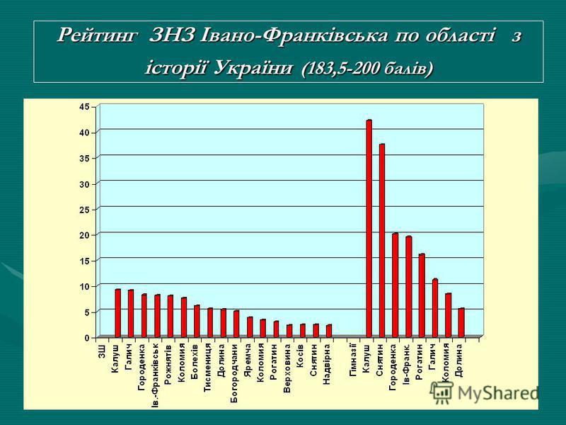 Рейтинг шкіл за відсотком учасників тестування з історії України, які отримали від 183,5 до 200 балів