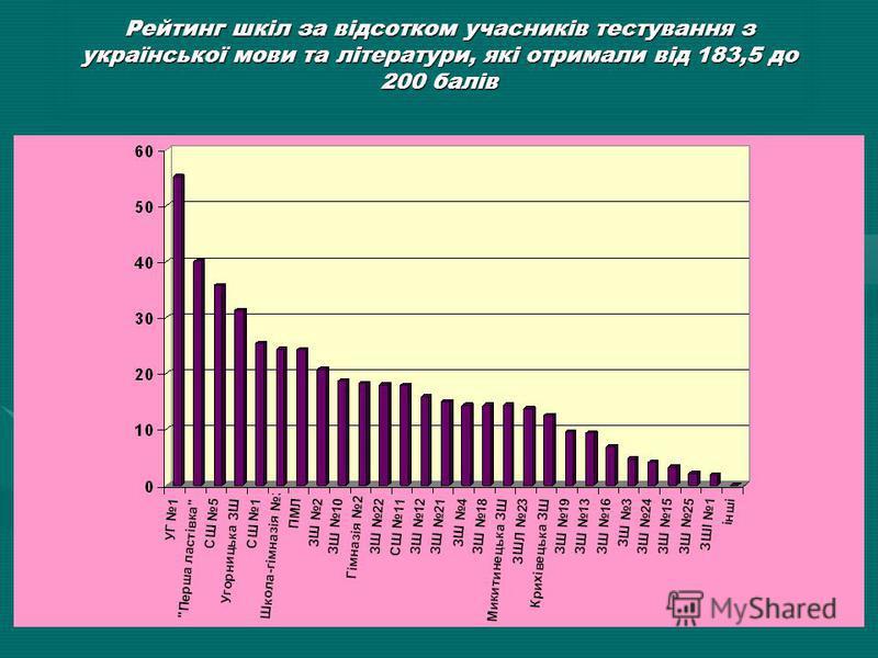 Рейтинг ЗНЗ Івано-Франківська по області з історії України (183,5-200 балів)