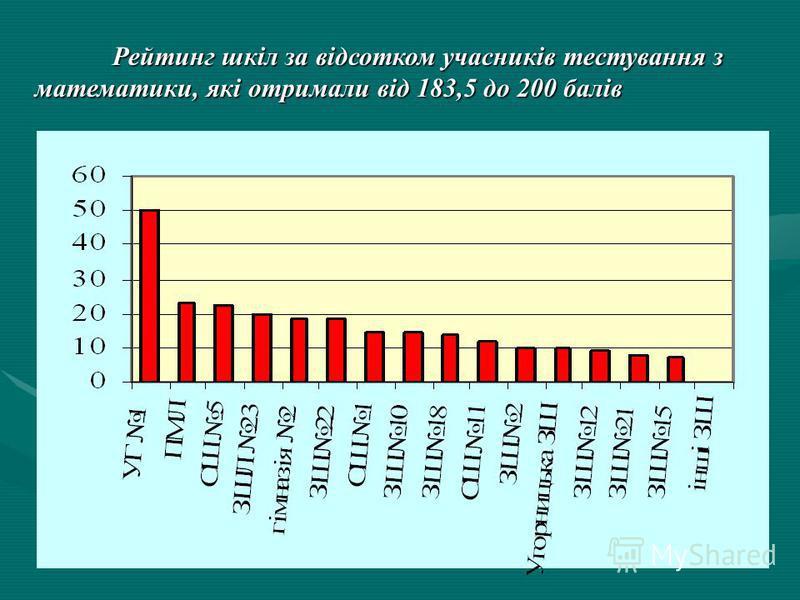 Рейтинг ЗНЗ Івано-Франківська по області з української мови та літератури (183,5-200балів)