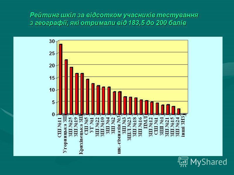 Рейтинг ЗНЗ Івано-Франківська по області з математики (183,5-200балів)