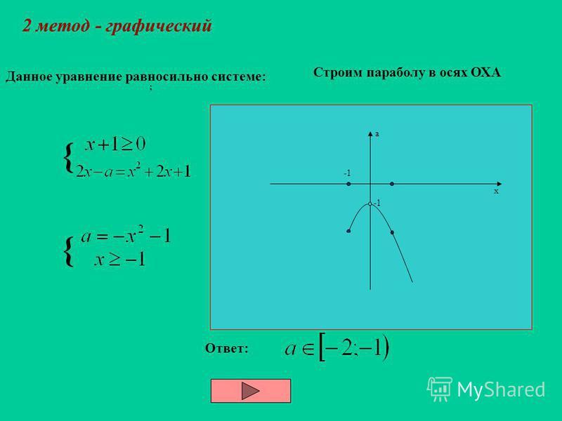 При каких значениях параметра a уравнение имеет два решения 1 метод – аналитический Тогда. Получим уравнение: Это уравнение имеет два неотрицательных корня, если Ответ: {