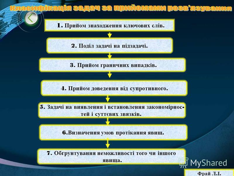 1. Прийом знаходження ключових слів. 2. Поділ задачі на підзадачі. 3. Прийом граничних випадків. 4. Прийом доведення від супротивного. 5. Задачі на виявлення і встановлення закономірнос - тей і суттєвих звязків. 6. Визначення умов протікання явищ. 7.