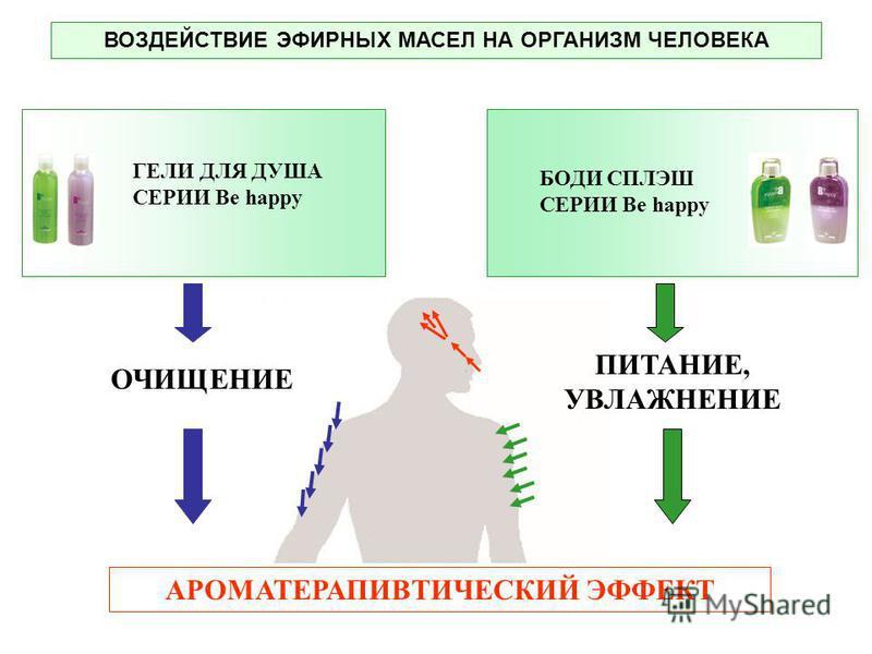 ВОЗДЕЙСТВИЕ ЭФИРНЫХ МАСЕЛ НА ОРГАНИЗМ ЧЕЛОВЕКА ОЧИЩЕНИЕ АРОМАТЕРАПИВТИЧЕСКИЙ ЭФФЕКТ ПИТАНИЕ, УВЛАЖНЕНИЕ ГЕЛИ ДЛЯ ДУША СЕРИИ Be happy БОДИ СПЛЭШ СЕРИИ Be happy