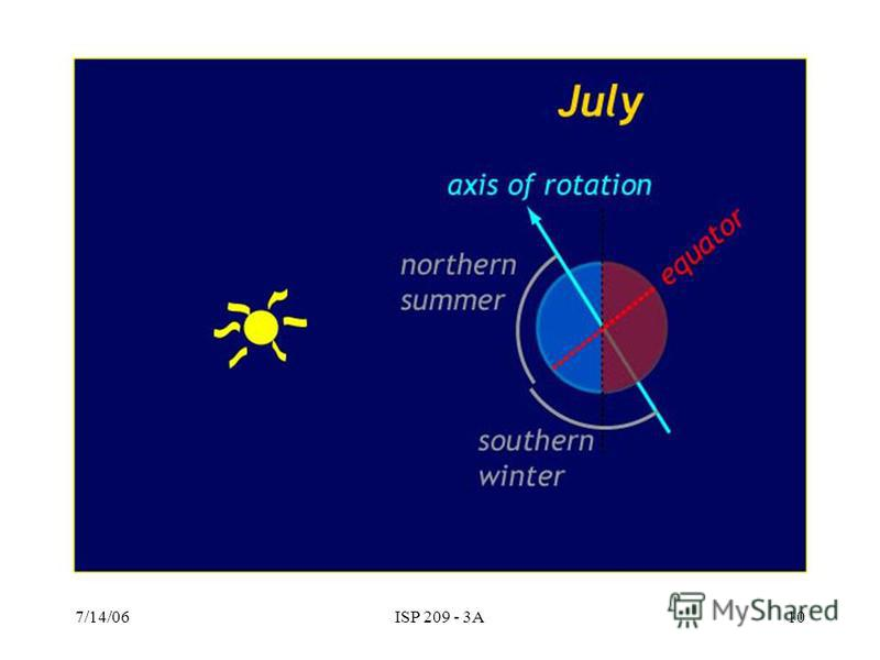 7/14/06ISP 209 - 3A9 The reasons for seasons – the Earth travels around the sun, and its axis of rotation is tilted by 23.5 degrees to the plane of the orbit. In July, the northern hemisphere is getting more sunlight than in January. The heliocentric