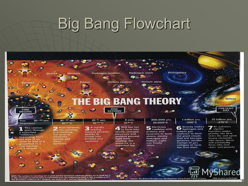 Big Bang Flowchart