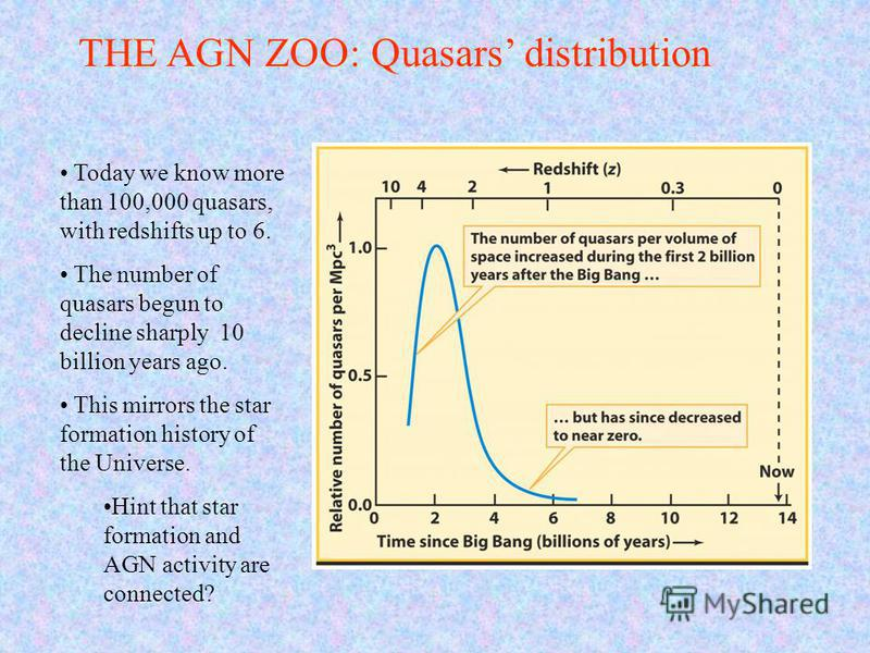 THE AGN ZOO: Quasars distribution Today we know more than 100,000 quasars, with redshifts up to 6. The number of quasars begun to decline sharply 10 billion years ago. This mirrors the star formation history of the Universe. Hint that star formation