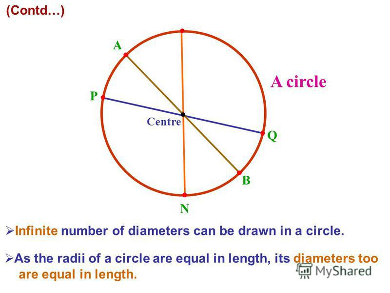 A circle O M Infinite number of diameters can be drawn in a circle. As the radii of a circle are equal in length, its diameters too are equal in length. B Q (Contd…) Centre P A N