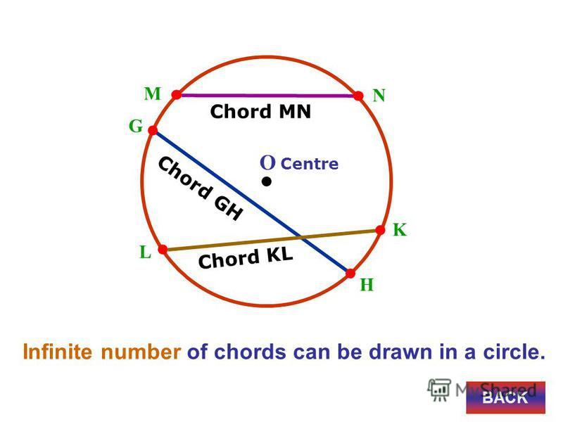 L K M N Chord MN O Centre Infinite number of chords can be drawn in a circle. Chord KL Chord GH G H BACK