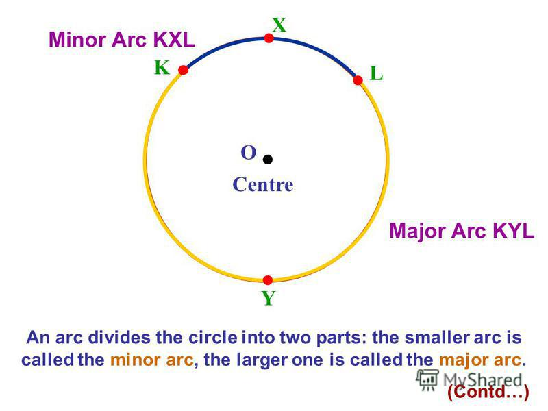 O Centre L K X Y An arc divides the circle into two parts: the smaller arc is called the minor arc, the larger one is called the major arc. Minor Arc KXL Major Arc KYL (Contd…)