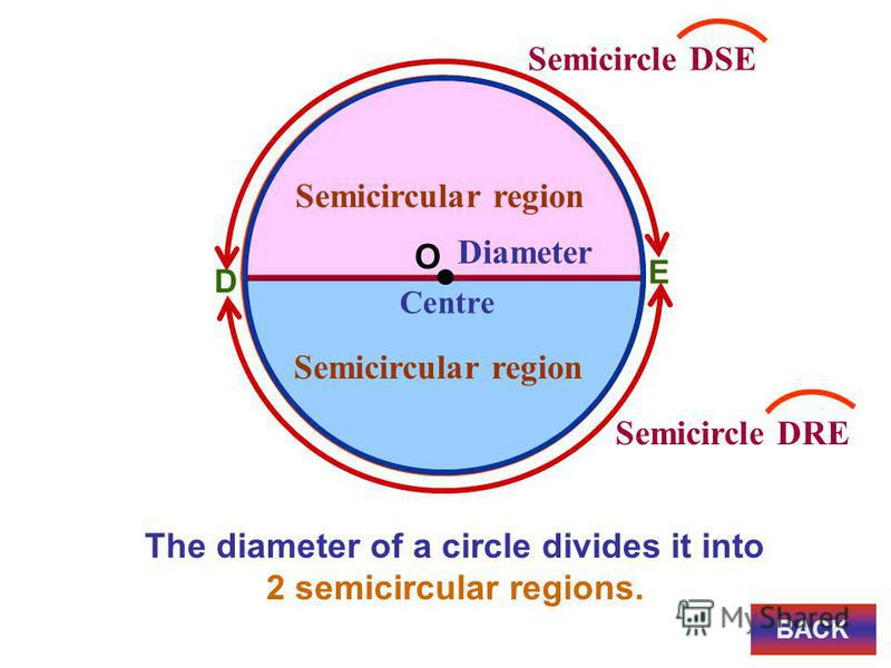 E Centre O Diameter Semicircle DSE Semicircle DRE Semicircular region The diameter of a circle divides it into 2 semicircular regions. D BACK