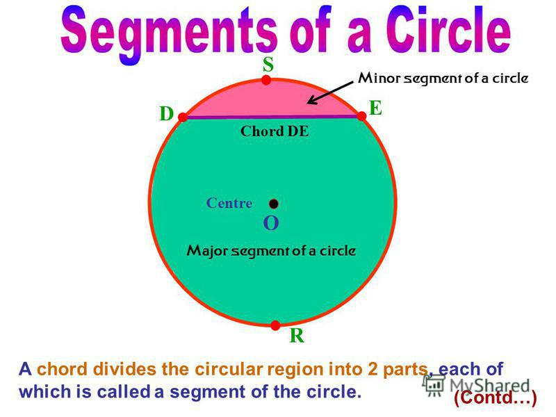 A chord divides the circular region into 2 parts, each of which is called a segment of the circle. Centre O D E Chord DE Minor segment of a circle Major segment of a circle S R (Contd…)