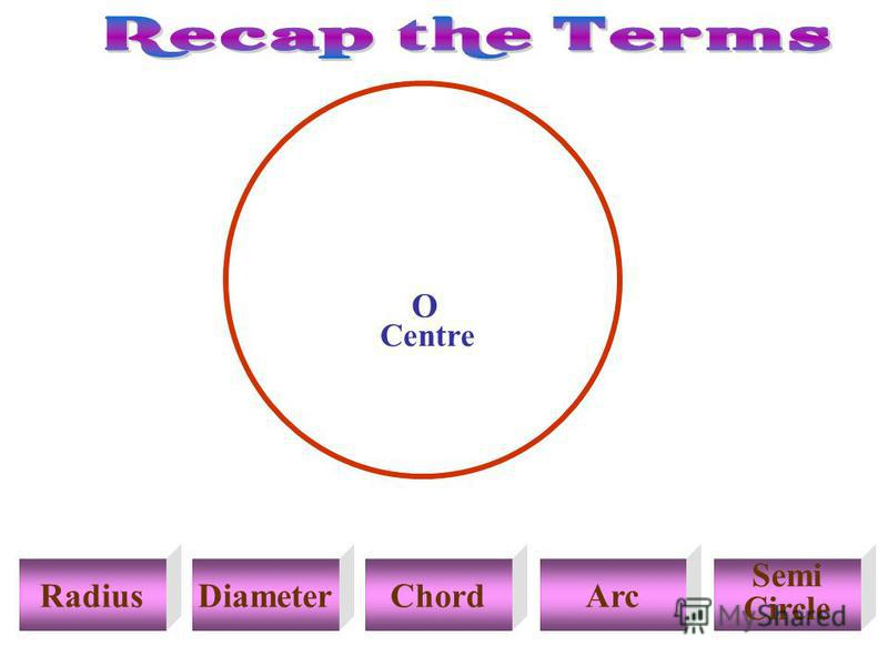 RadiusDiameterChordArc Semi Circle Centre O