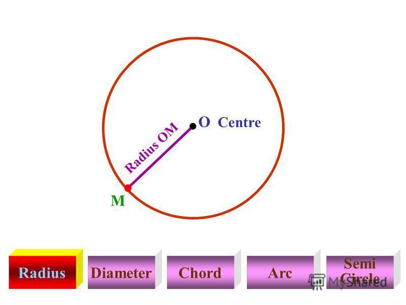 RadiusDiameterChordArc Semi Circle Radius OM Centre M O
