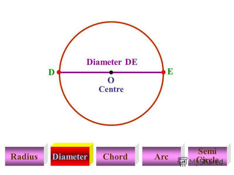 RadiusDiameterChordArc Semi Circle Centre E D Diameter DE O
