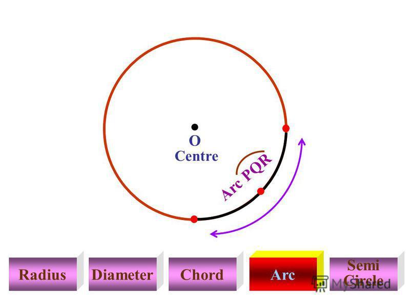 RadiusDiameterChordArc Semi Circle Centre E G Arc PQR O F