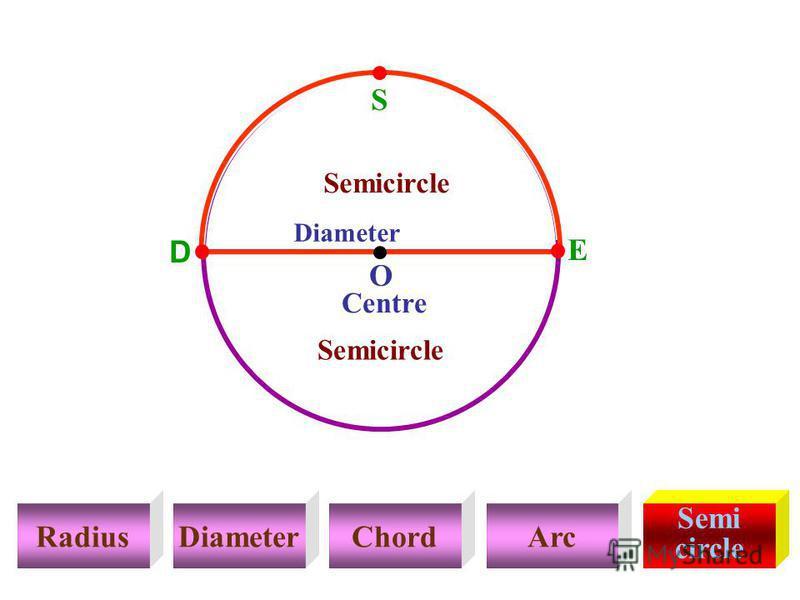 RadiusDiameterChordArc Semi circle S Centre O Diameter Semicircle D E Semicircle DSE Semicircle