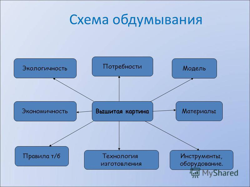 Вышитая картина Схема обдумывания Модель Инструменты, оборудование. Технология изготовления Правила т/б Материалы Потребности Экологичность Экономичность