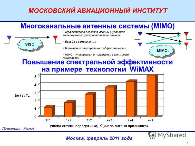 Москва, февраль 2011 года МОСКОВСКИЙ АВИАЦИОННЫЙ ИНСТИТУТ 12 Повышение спектральной эффективности на примере технологии WiMAX Многоканальные антенные системы (MIMO) Источник: Nortel Эффективная передача данных в условиях многолучевого распространения