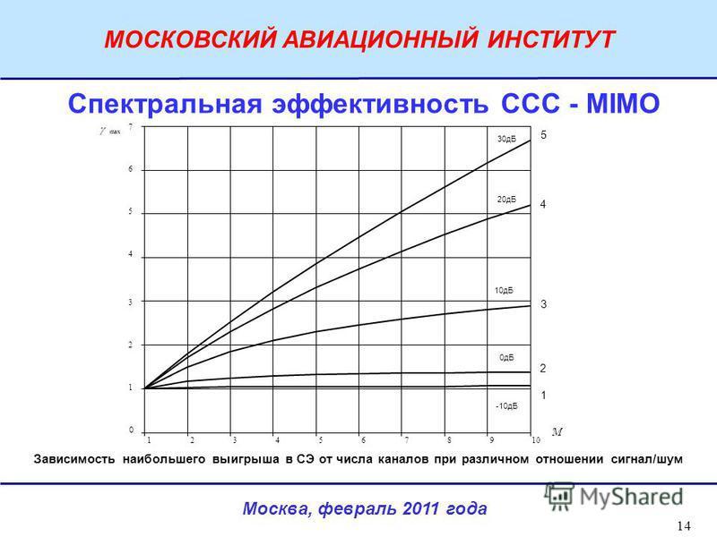 Москва, февраль 2011 года МОСКОВСКИЙ АВИАЦИОННЫЙ ИНСТИТУТ 14 Спектральная эффективность ССС - MIMO Зависимость наибольшего выигрыша в СЭ от числа каналов при различном отношении сигнал/шум -10 дБ 0 дБ 10 дБ 20 дБ 30 дБ 'M max 0 1 2 3 4 5 12345678910