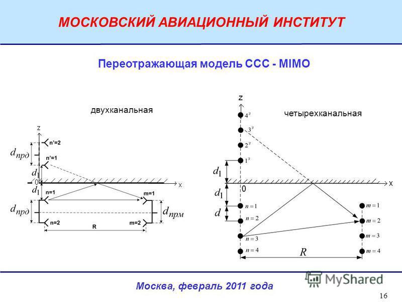 Москва, февраль 2011 года МОСКОВСКИЙ АВИАЦИОННЫЙ ИНСТИТУТ 16 четырехканальная двухканальная Переотражающая модель ССС - MIMO