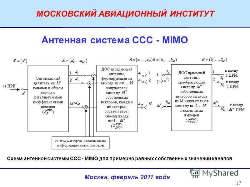 Москва, февраль 2011 года МОСКОВСКИЙ АВИАЦИОННЫЙ ИНСТИТУТ 17 Антенная система ССС - MIMO Схема антенной системы ССС - MIMO для примерно равных собственных значений каналов