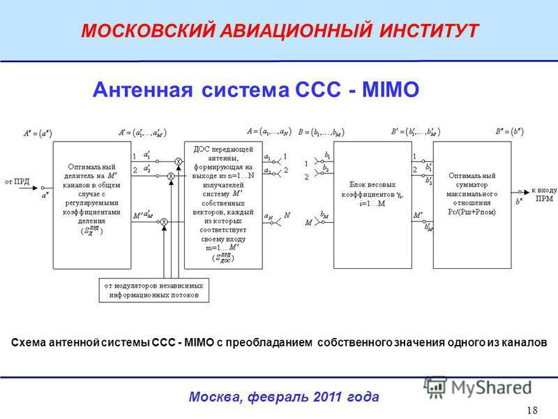 Москва, февраль 2011 года МОСКОВСКИЙ АВИАЦИОННЫЙ ИНСТИТУТ 18 Схема антенной системы ССС - MIMO с преобладанием собственного значения одного из каналов Антенная система ССС - MIMO