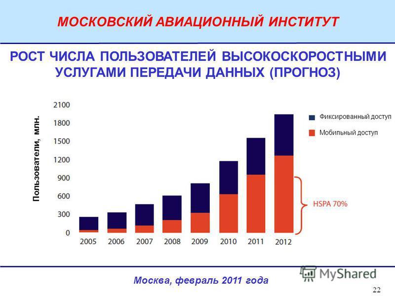 Москва, февраль 2011 года МОСКОВСКИЙ АВИАЦИОННЫЙ ИНСТИТУТ 22 Пользователи, млн. РОСТ ЧИСЛА ПОЛЬЗОВАТЕЛЕЙ ВЫСОКОСКОРОСТНЫМИ УСЛУГАМИ ПЕРЕДАЧИ ДАННЫХ (ПРОГНОЗ) Фиксированный доступ Мобильный доступ