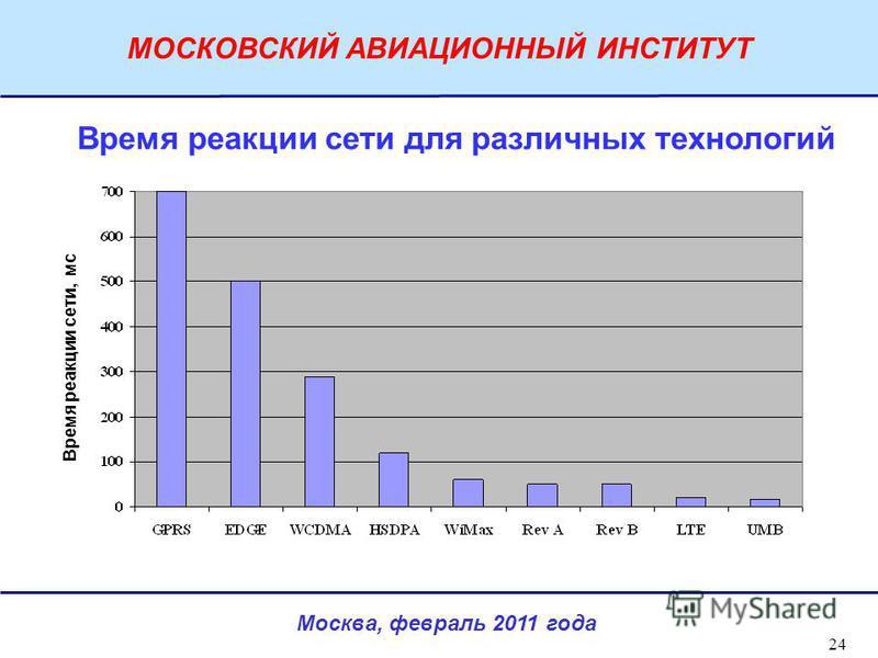 Москва, февраль 2011 года МОСКОВСКИЙ АВИАЦИОННЫЙ ИНСТИТУТ 24 Время реакции сети, мс Время реакции сети для различных технологий