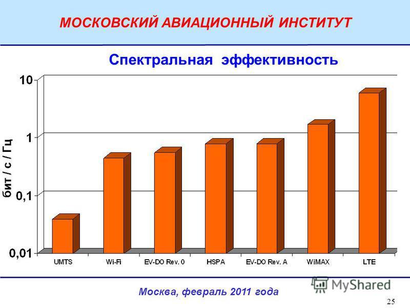Москва, февраль 2011 года МОСКОВСКИЙ АВИАЦИОННЫЙ ИНСТИТУТ 25 Спектральная эффективность бит / с / Гц