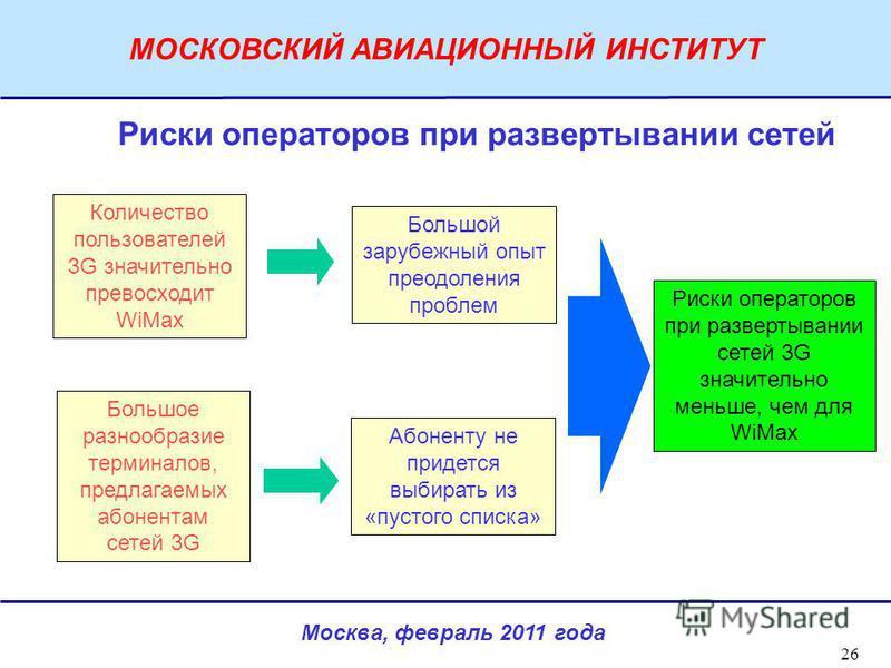 Москва, февраль 2011 года МОСКОВСКИЙ АВИАЦИОННЫЙ ИНСТИТУТ 26 Количество пользователей 3G значительно превосходит WiMax Риски операторов при развертывании сетей Большое разнообразие терминалов, предлагаемых абонентам сетей 3G Большой зарубежный опыт п