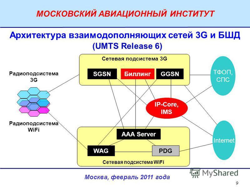 Москва, февраль 2011 года МОСКОВСКИЙ АВИАЦИОННЫЙ ИНСТИТУТ 9 Сетевая подсистема WiFi Сетевая подсистема 3G Архитектура взаимодополняющих сетей 3G и БШД Радиоподсистема WiFi Радиоподсистема 3G SGSNGGSN WAGPDG AAA Server Биллинг IP-Core, IMS Internet ТФ
