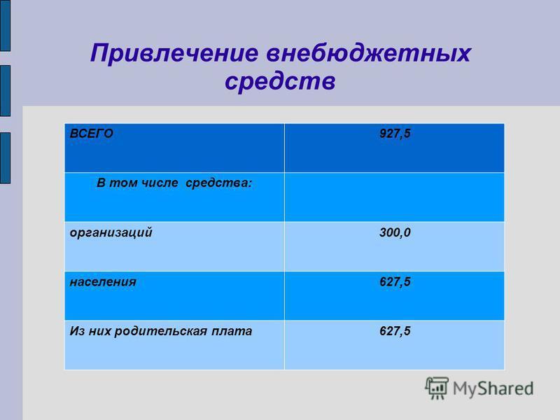 Привлечение внебюджетных средств ВСЕГО927,5 В том числе средства: организаций 300,0 населения 627,5 Из них родительская плата 627,5