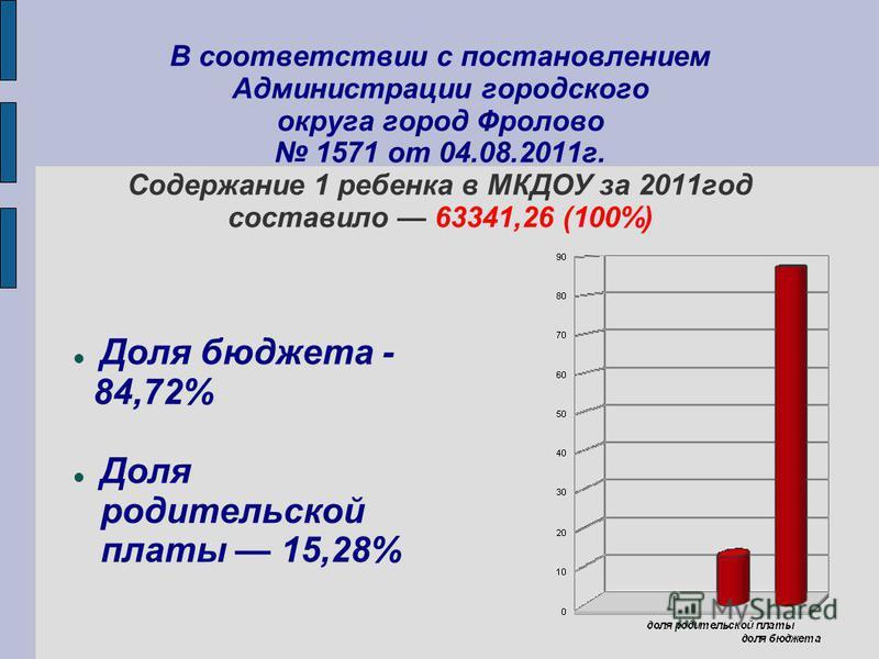 В соответствии с постановлением Администрации городского округа город Фролово 1571 от 04.08.2011 г. Содержание 1 ребенка в МКДОУ за 2011 год составило 63341,26 (100%) Доля бюджета - 84,72% Доля родительской платы 15,28%