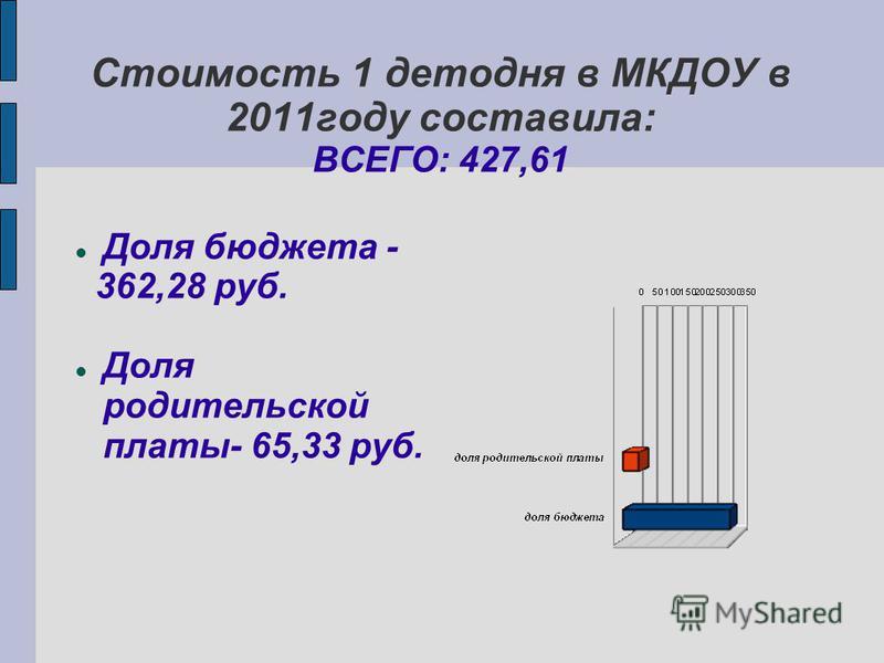 Стоимость 1 детодня в МКДОУ в 2011 году составила: ВСЕГО: 427,61 Доля бюджета - 362,28 руб. Доля родительской платы- 65,33 руб.