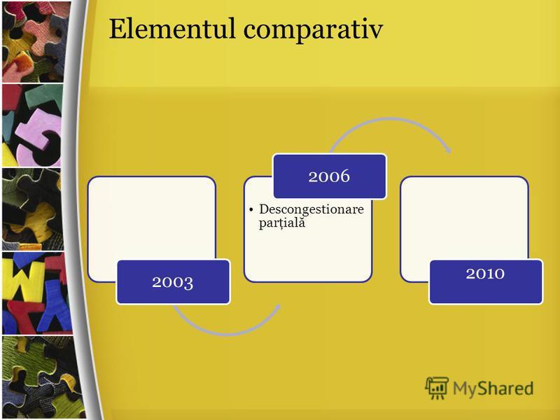 Elementul comparativ 2003 Descongestionare parţială 2006 2010