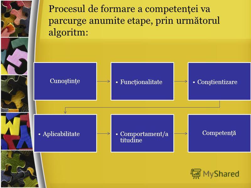 Procesul de formare a competenţei va parcurge anumite etape, prin urm ă torul algoritm: Cunoştinţe FuncţionalitateConştientizare AplicabilitateComportament/a titudine Competenţă