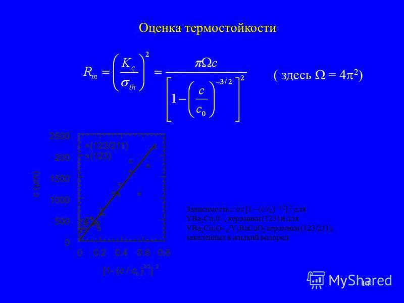 14 Оценка термостойкости ( здесь = 4 2 ) Зависимость c от [1 – (c/c 0 ) 3/2 ] 2 для YBa 2 Cu 3 0 7 x керамики (123) и для YBa 2 Cu 3 O 7 x /Y 2 BaCuO 2 керамики (123/211), закаленных в жидкий водород