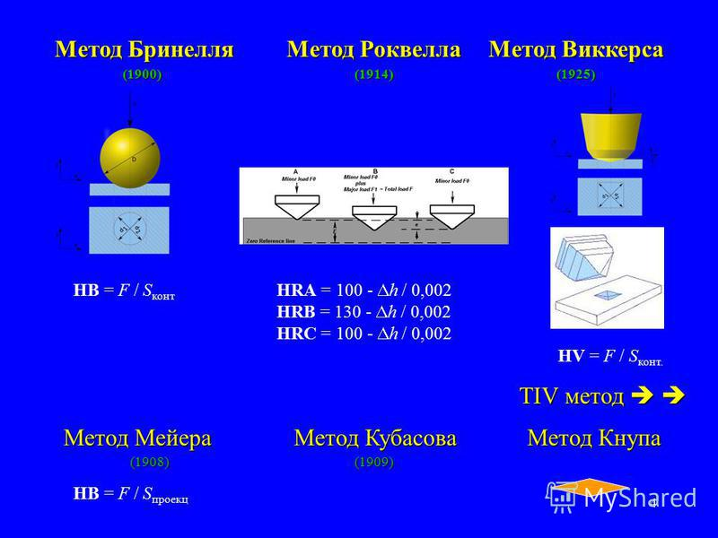 4 Метод Бринелля Метод Роквелла Метод Виккерса (1900)(1914)(1925) HB = F / S конт HV = F / S конт. HB = F / S проект Метод Мейера Метод Кубасова Метод Кнупа (1908)(1909) HRA = 100 - h / 0,002 HRB = 130 - h / 0,002 HRC = 100 - h / 0,002 TIV метод TIV