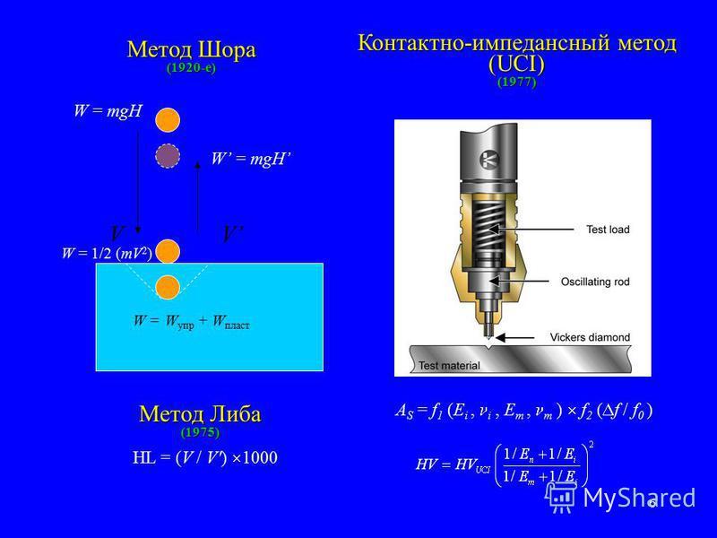 6 Метод Шора (1920-е) Контактно-импедансный метод (UCI) (1977) W = 1/2 (mV 2 ) W = mgH V W = W упр + W пласт Метод Либа (1975) HL = (V / V') 1000 A S = f 1 (E i, i, E m, m ) f 2 ( f / f 0 ) W = mgH