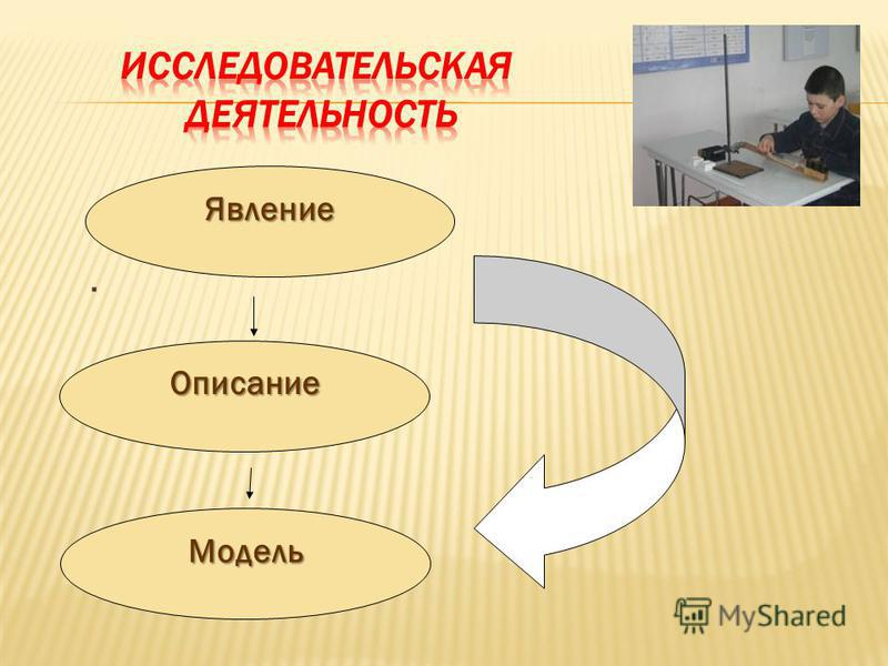 . Явление Описание Модель