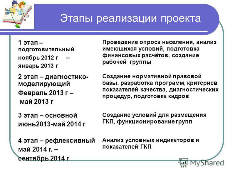 Этапы реализации проекта 1 этап – подготовительный ноябрь 2012 г – январь 2013 г Проведение опроса населения, анализ имеющихся условий, подготовка финансовых расчётов, создание рабочей группы 2 этап – диагностика- моделирующий Февраль 2013 г – май 20